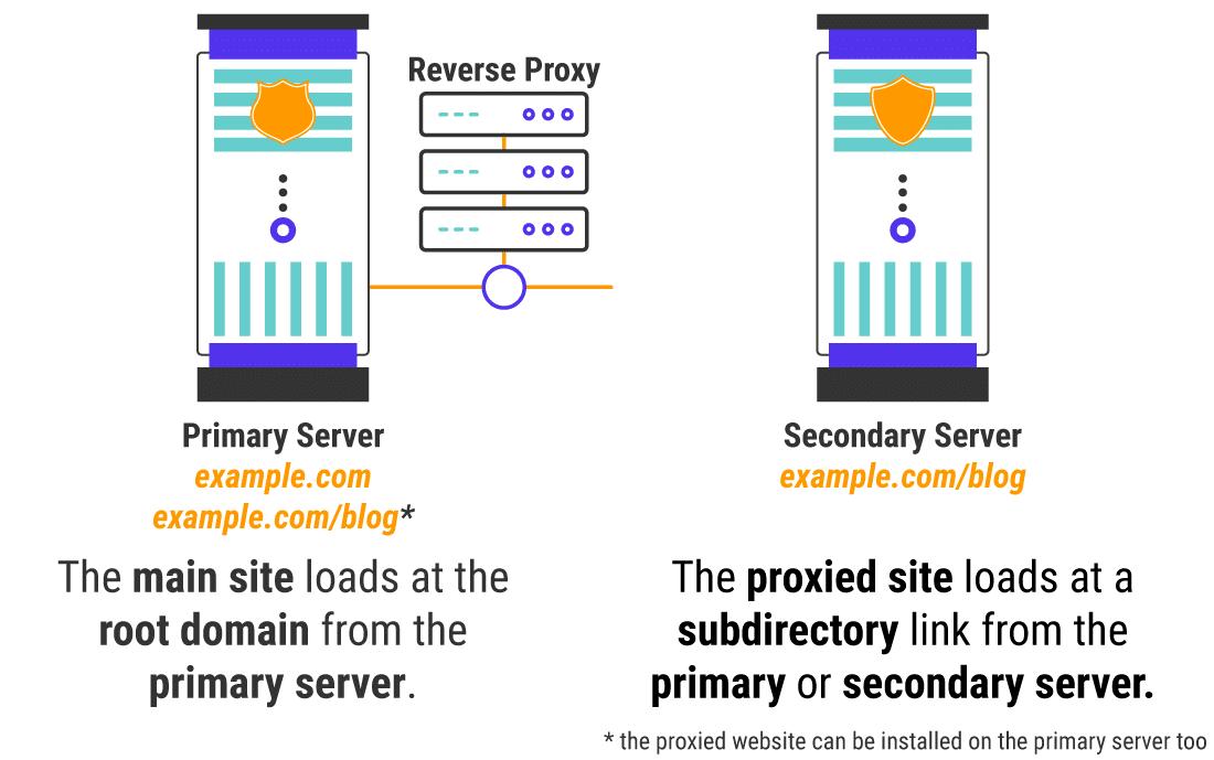 Laden einer 'Hauptseite' gegen eine 'Proxyseite'.