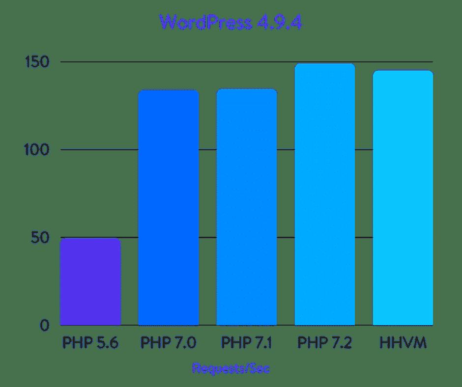 WordPress-Benchmarks (PHP vs. HHVM)