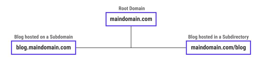 Zwei Ansätze für das Hosting von Blogs auf einer Webseite