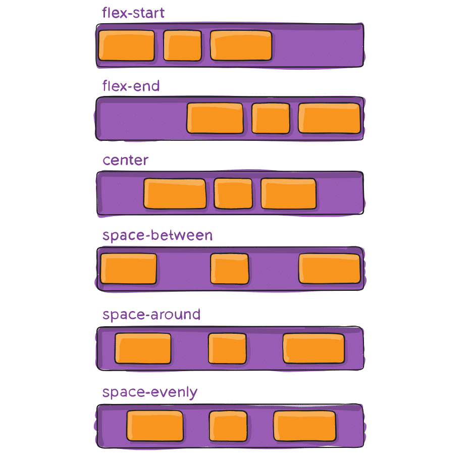 flexbox justify