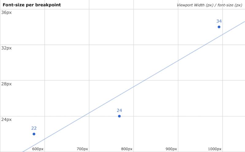 Schriftgröße vs. Ansichtsgröße Punkte-Verteilung