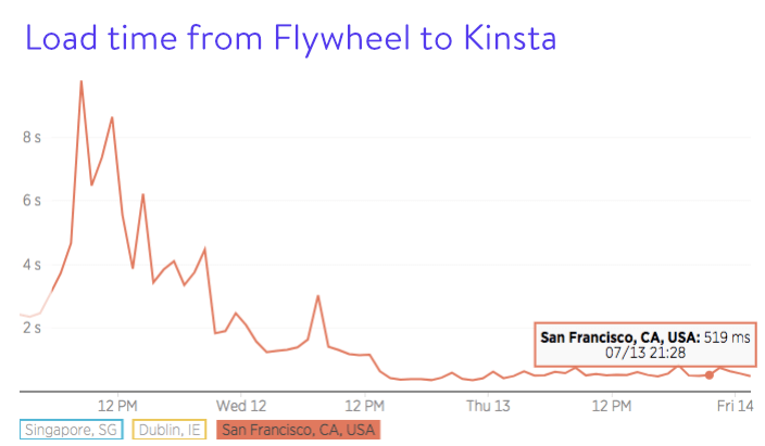 Indlæsningstid fra Flywheel til Kinsta