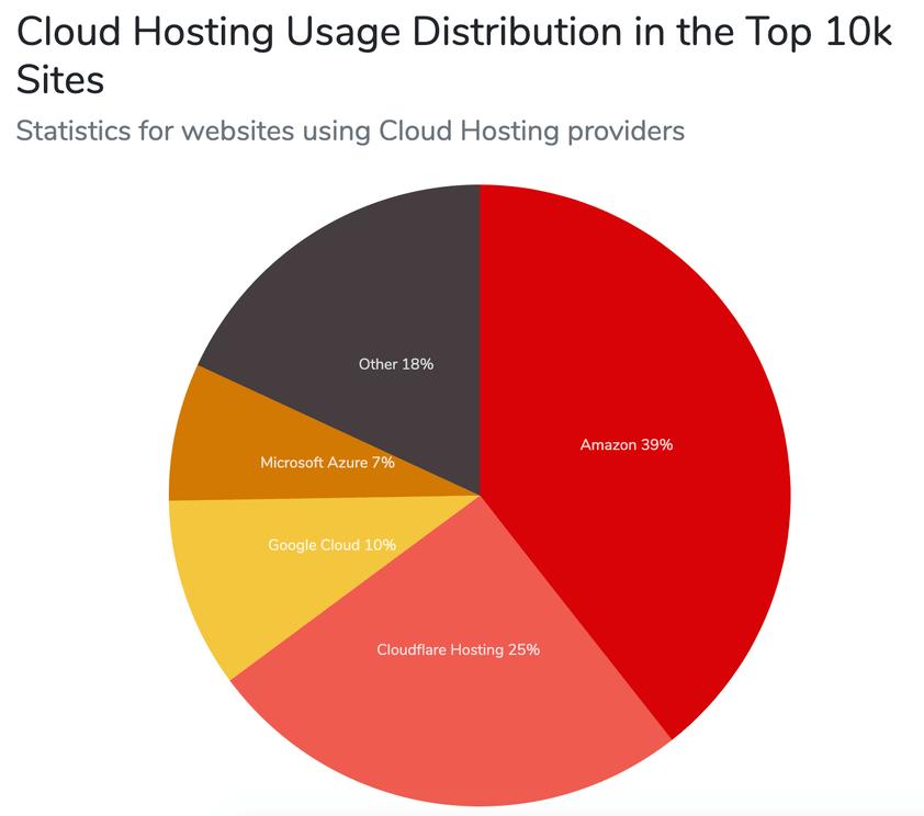 Cloudhosting brugsfordeling i de 100.000 mest populære websites