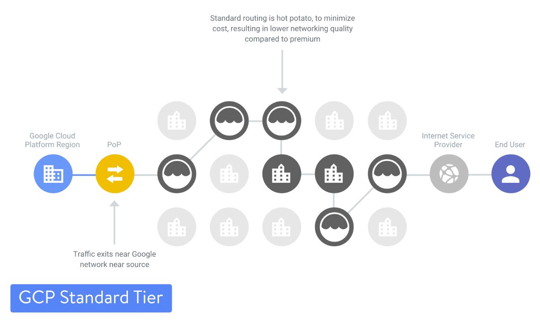 Google Cloud Platform Standard Tier