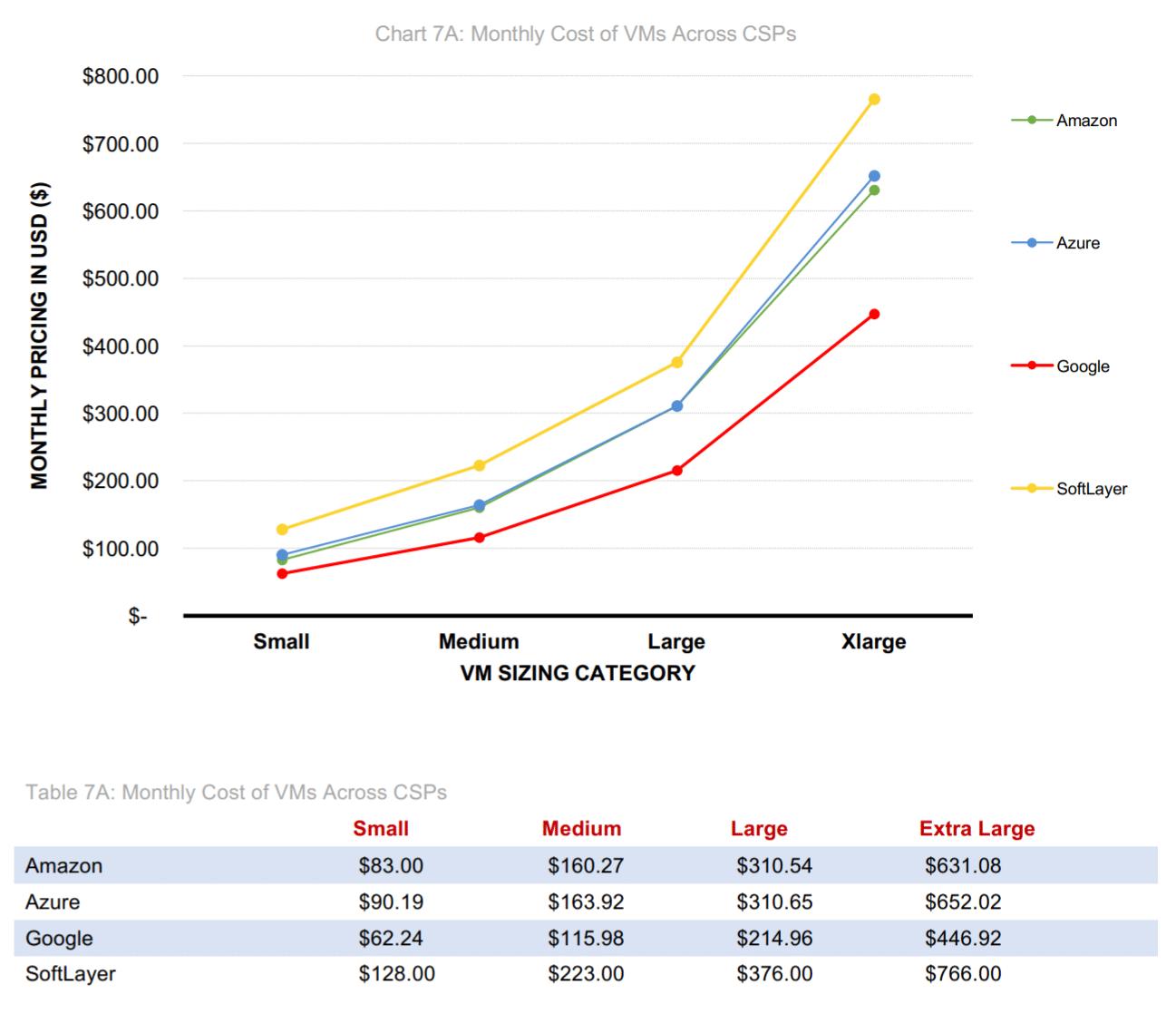 prissammenligning af cloud computing udbydere