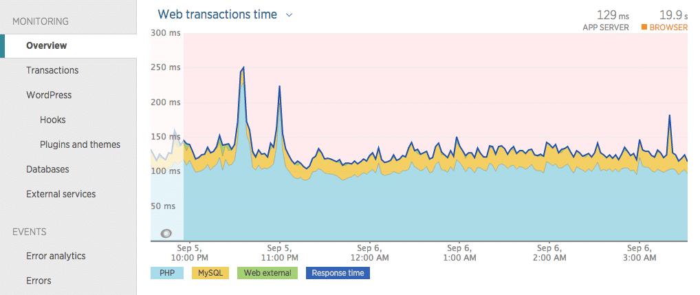 New Relic web transaktionstider