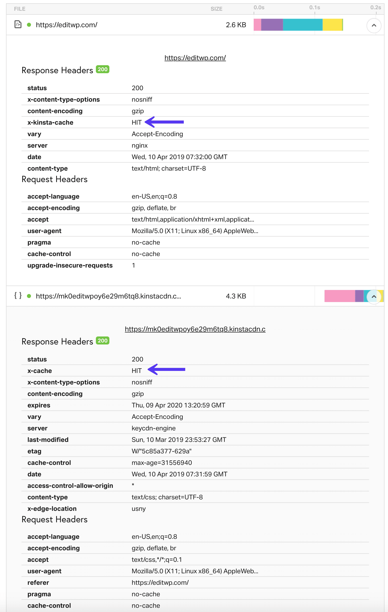 WordPress vært og CDN cache