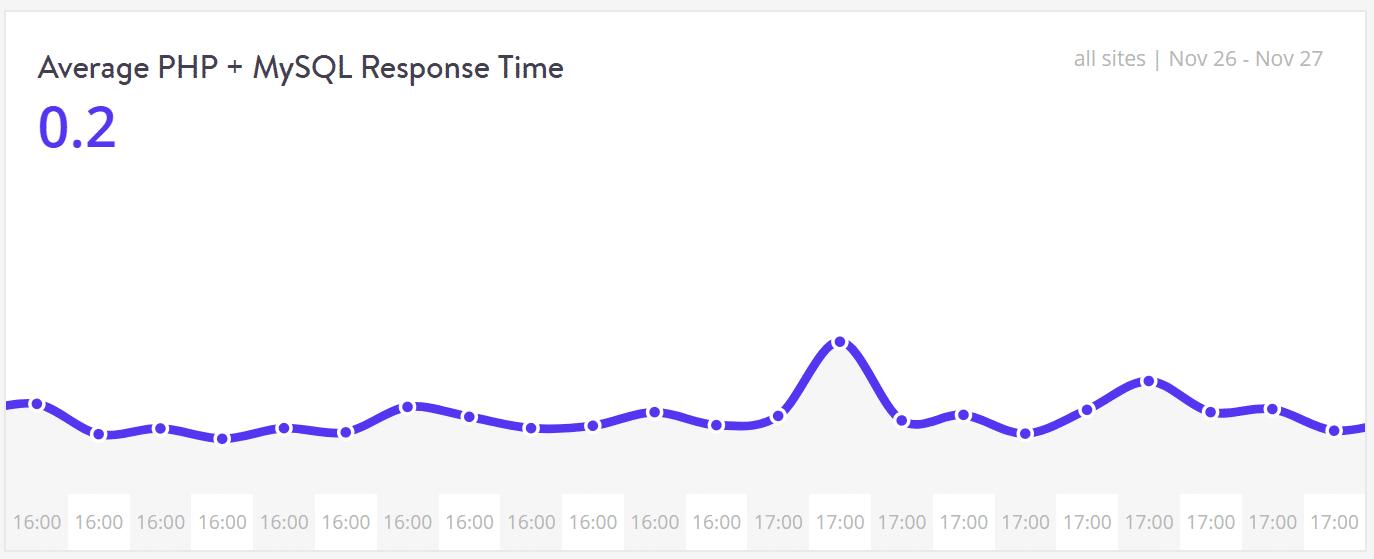 Ydelse - Gennemsnitlig PHP + MySQL Response Time