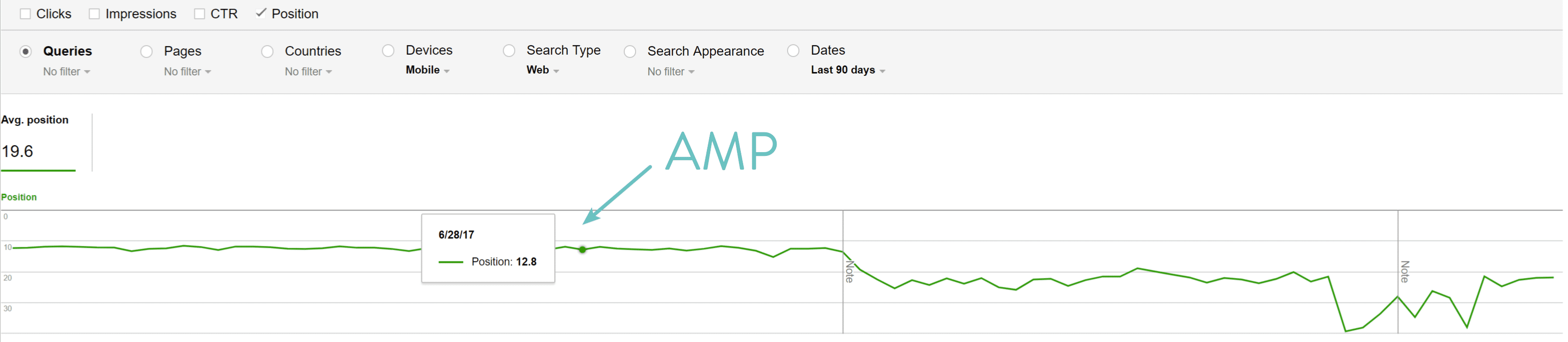 Google AMP positioner data