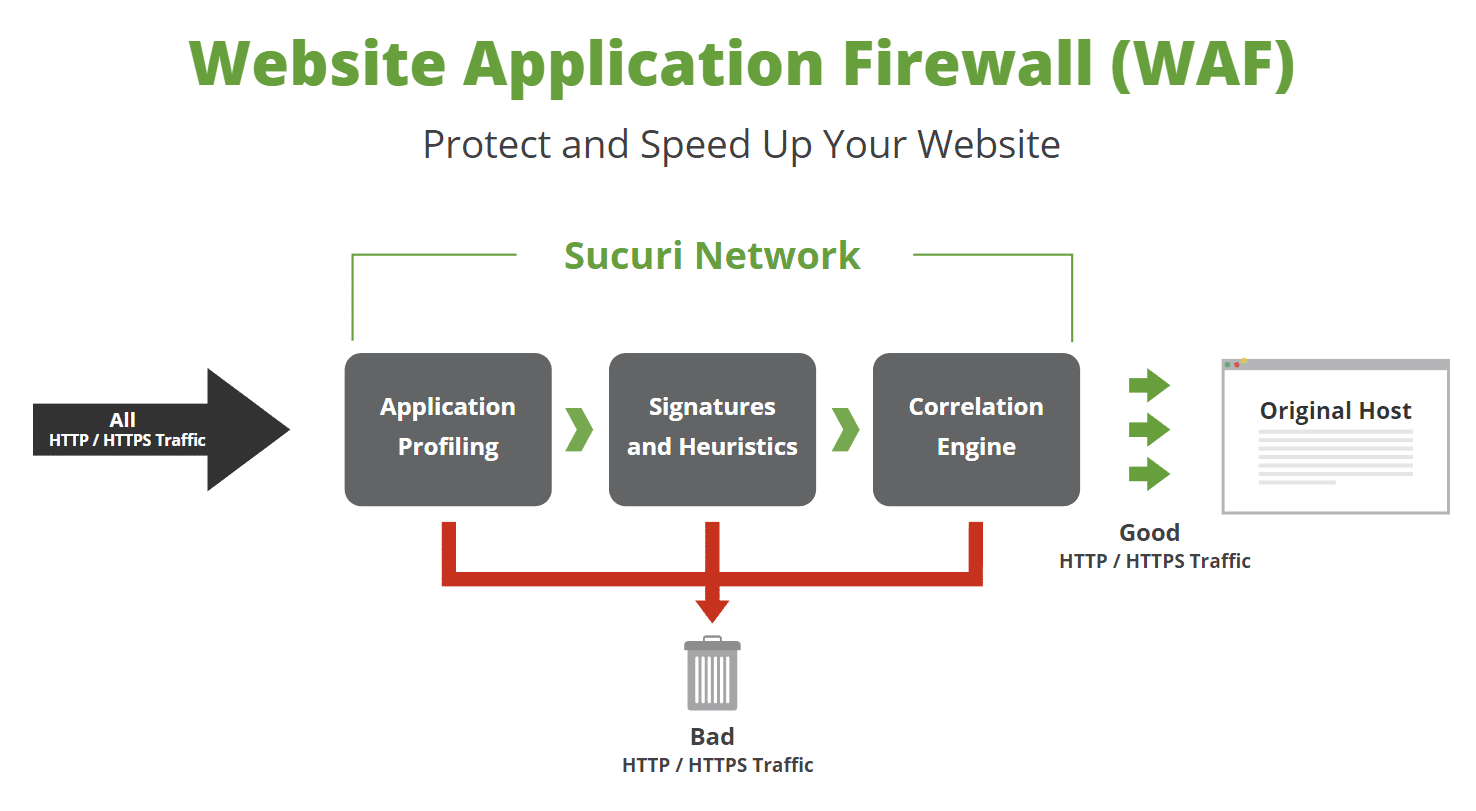 Web-applikations Firewall (Billedekilde: Sucuri)
