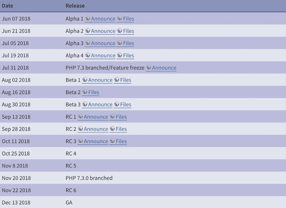 PHP 7.3 tidsplan