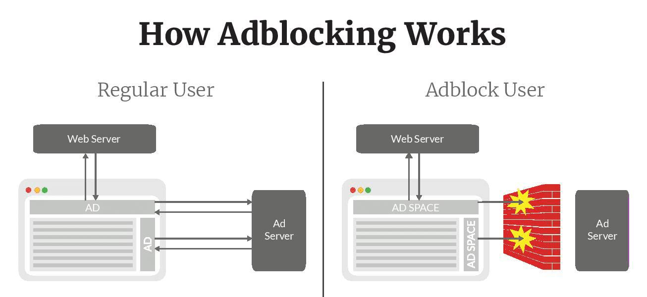 Sådan fungerer annonceblokering