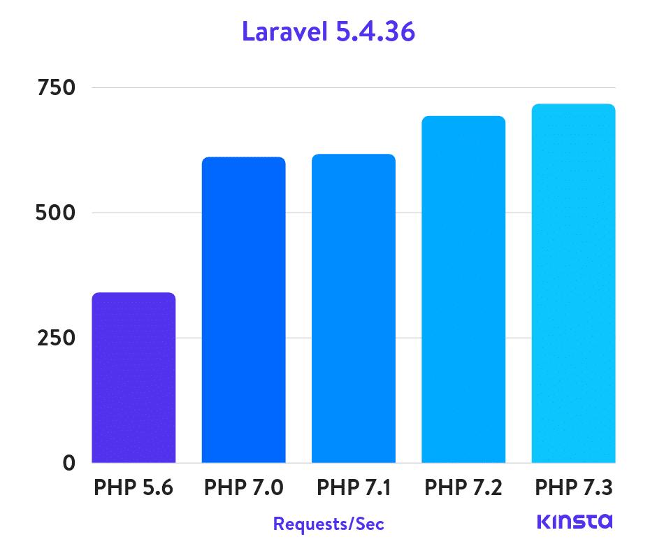 Laravel 5.4.36 PHP benchmarks