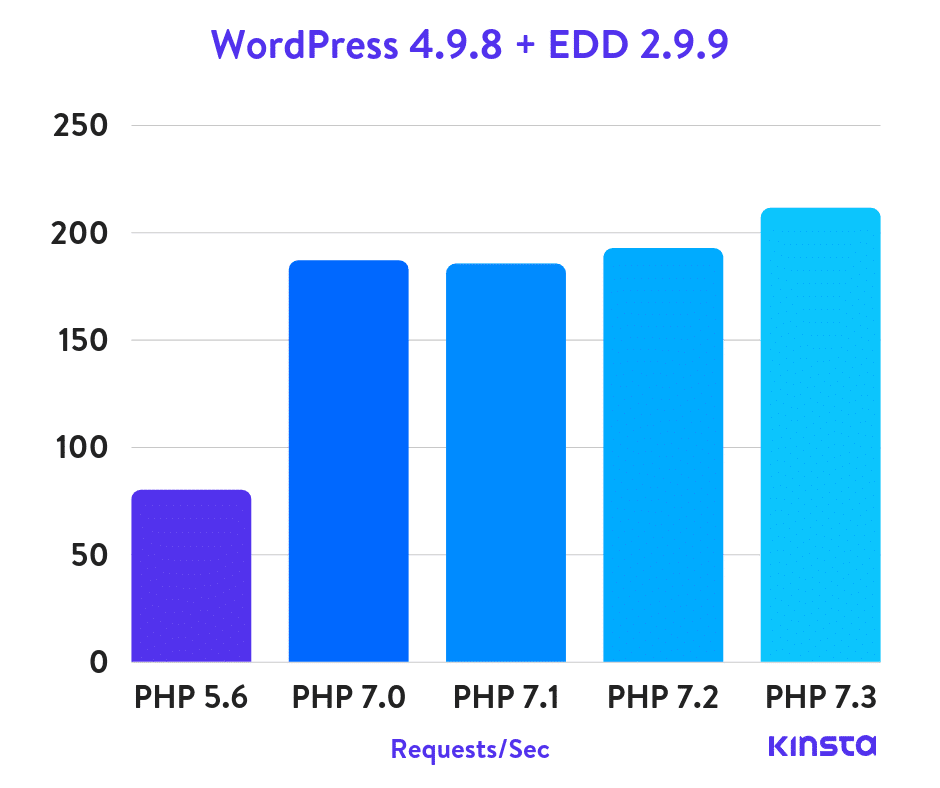 WordPress 4.9.8 + Easy Digital Downloads PHP benchmarks