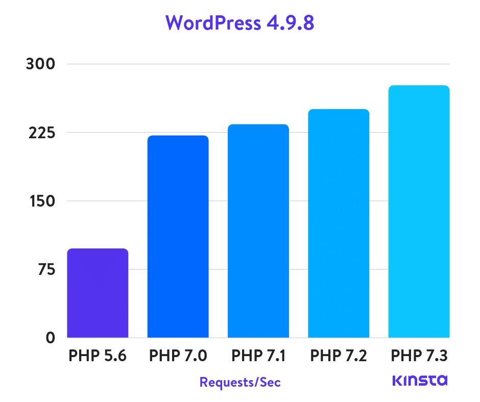 WordPress 4.9.8 PHP benchmarks