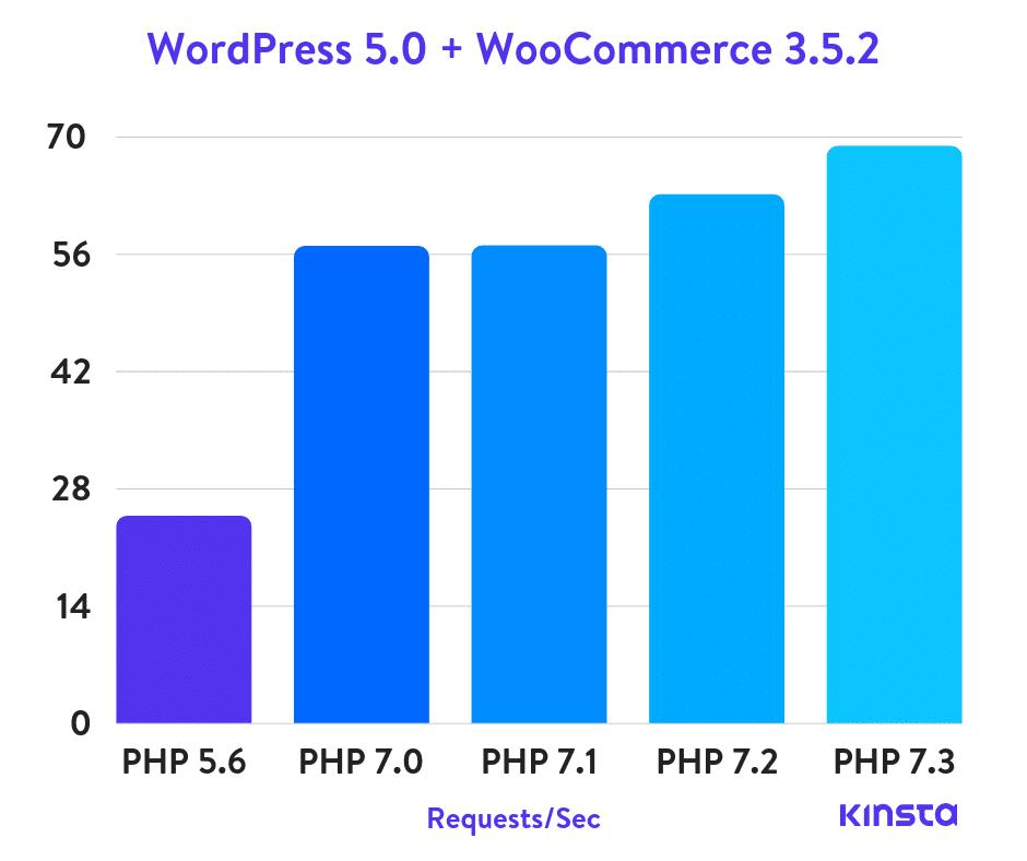 WordPress 5.0 + WooCommerce PHP benchmarks