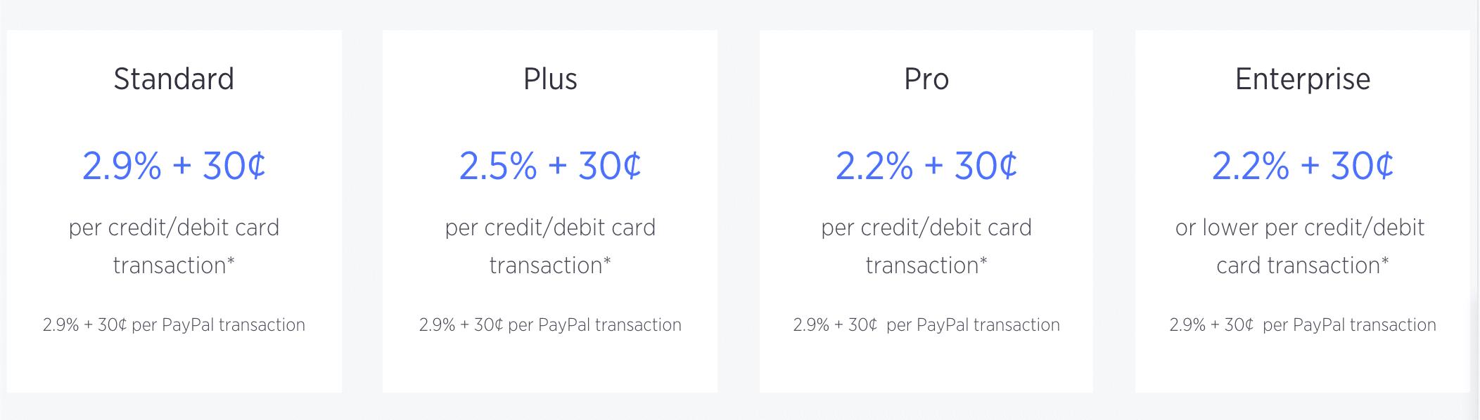 BigCommerce transaktionsgebyrer