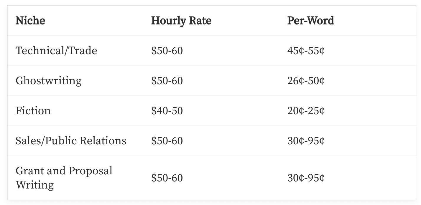 Hvilken gennemsnitlig freelance skribent tjener ved niche