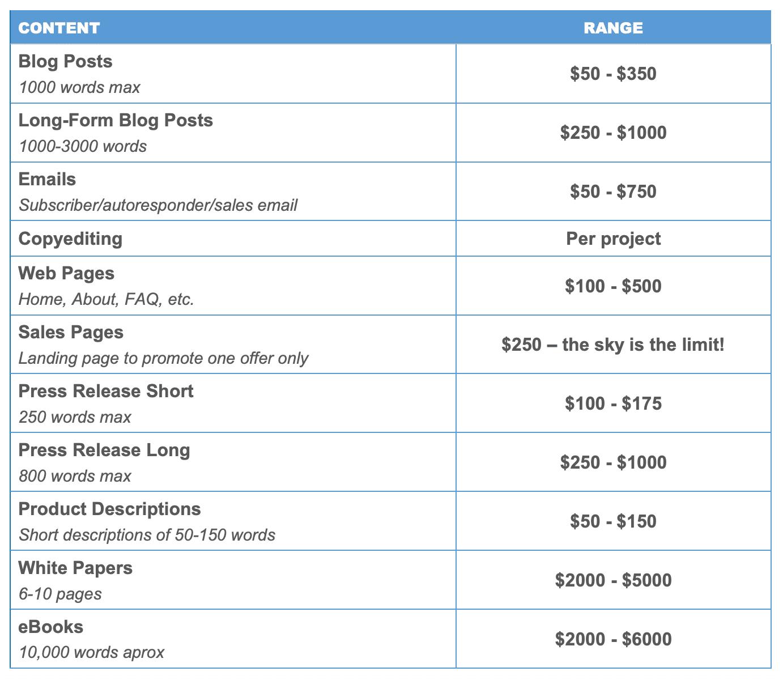 Hvor meget skal opkræves for at skrive