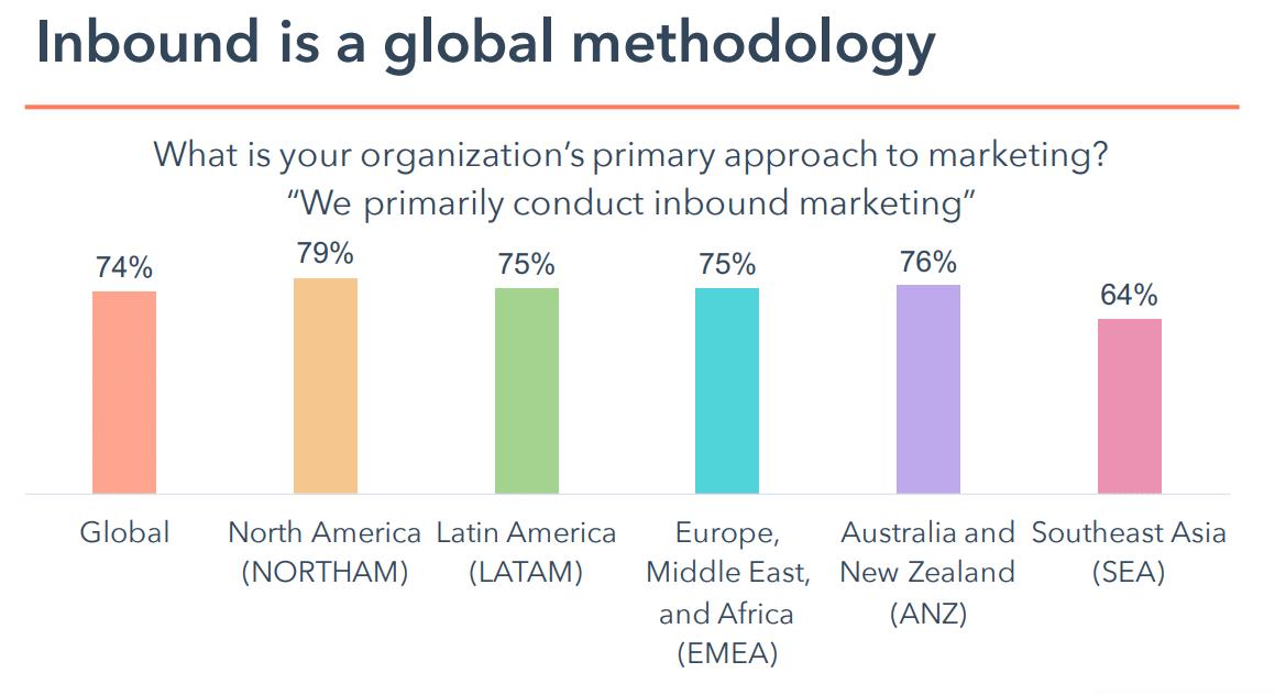 Inbound marketing vedtagelse over hele verden