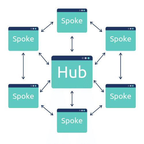 Hub and spoke metode til indholdsmarkedsføring