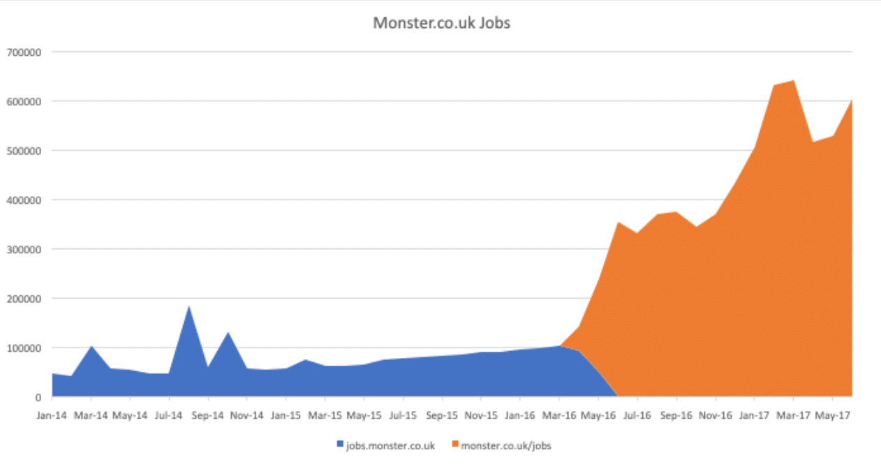 Monster.co.uk før/efter at have flyttet til underdomæner