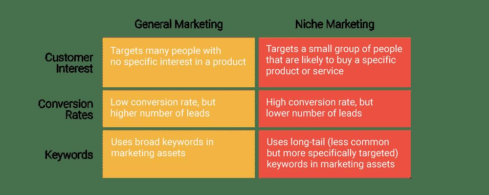Generel sammenlignet med nichemarkedsføring