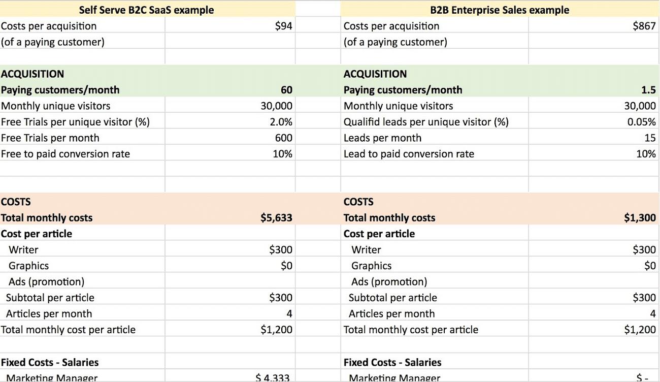Model til beregning af CAC fra Content Marketing