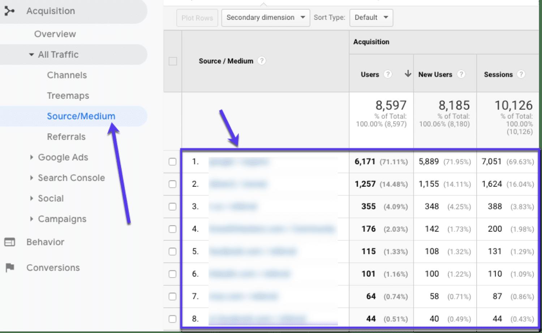 Find top trafik kilder i Google Analytics