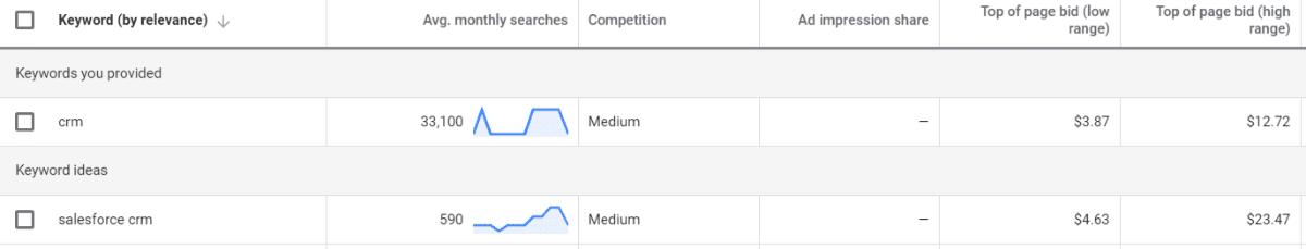 Google-annoncebud på CRM-søgeord
