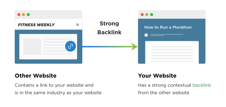 En enkel oversigt over, hvordan backlinks hjælper dit websteds SEO (Billedekilde: backlinko.com)