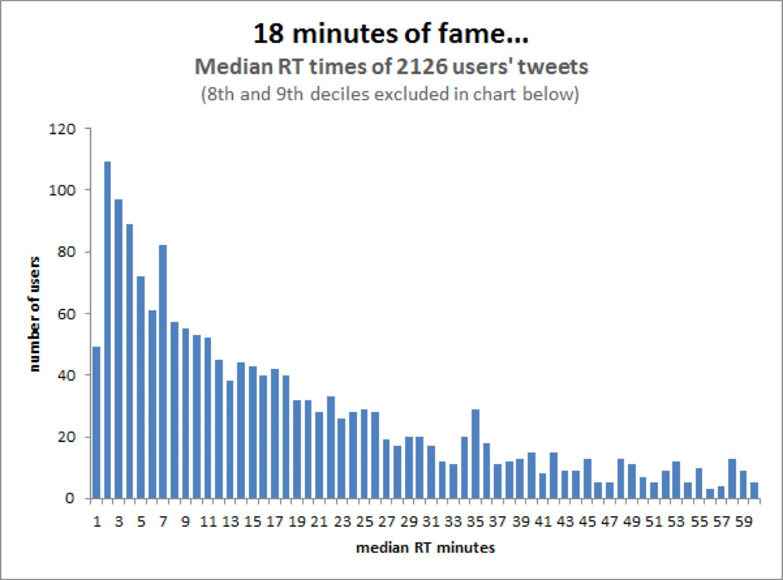 Gennemsnitlig levetid for et tweet