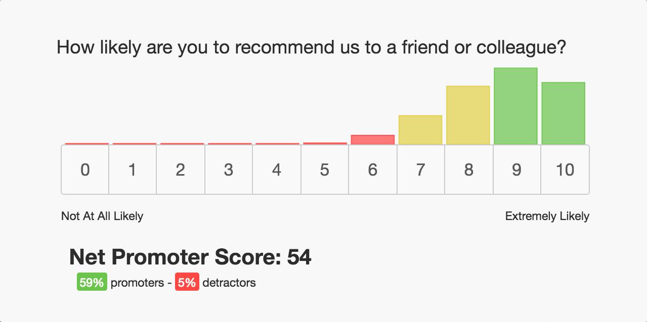 Net Promoter Score (Billedekilde: Getfeedback.com)