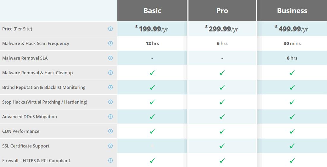 Prisfastsættelse på Sucuri-platformen og funktioner fordelt på