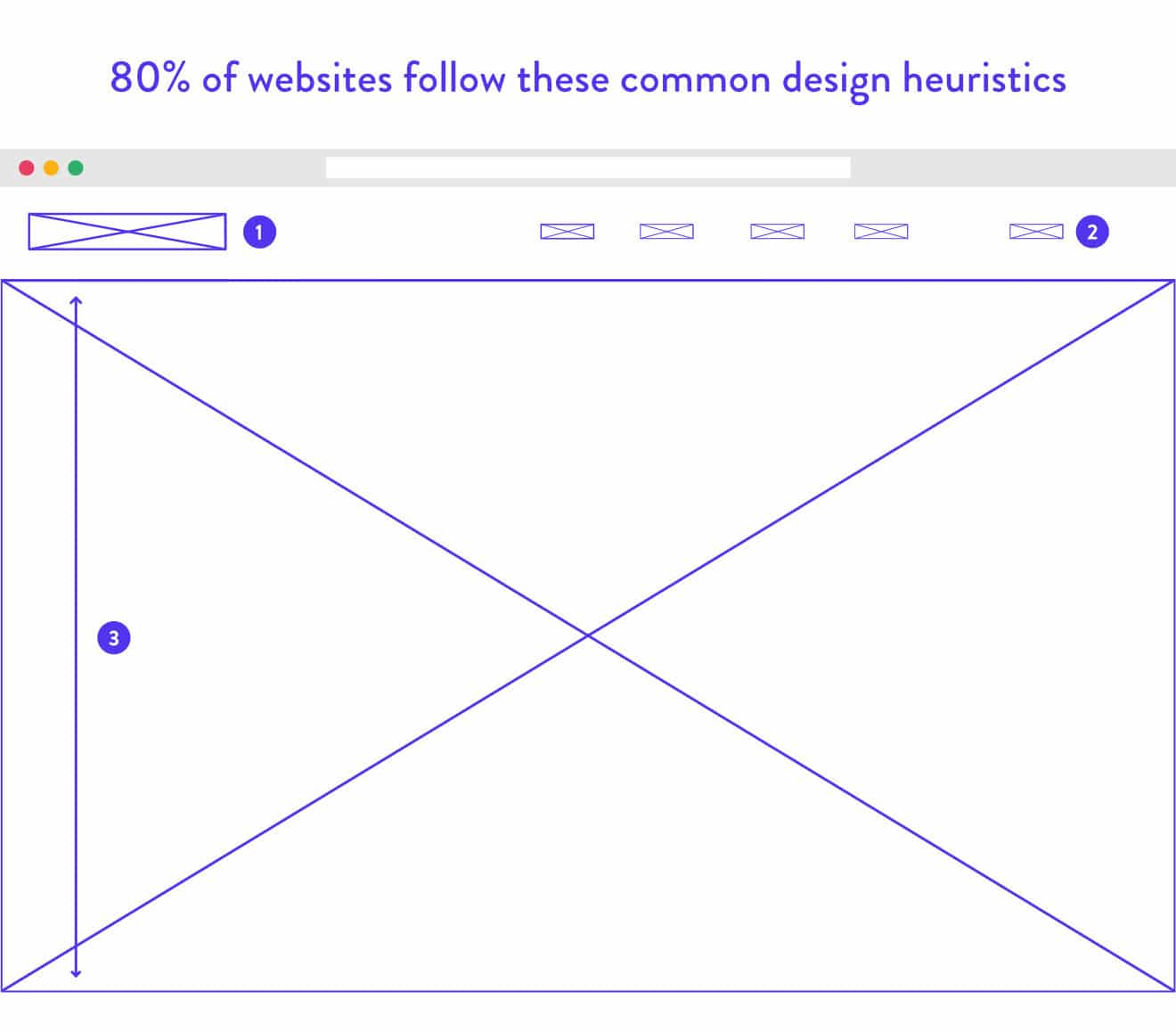 Webdesign standarder