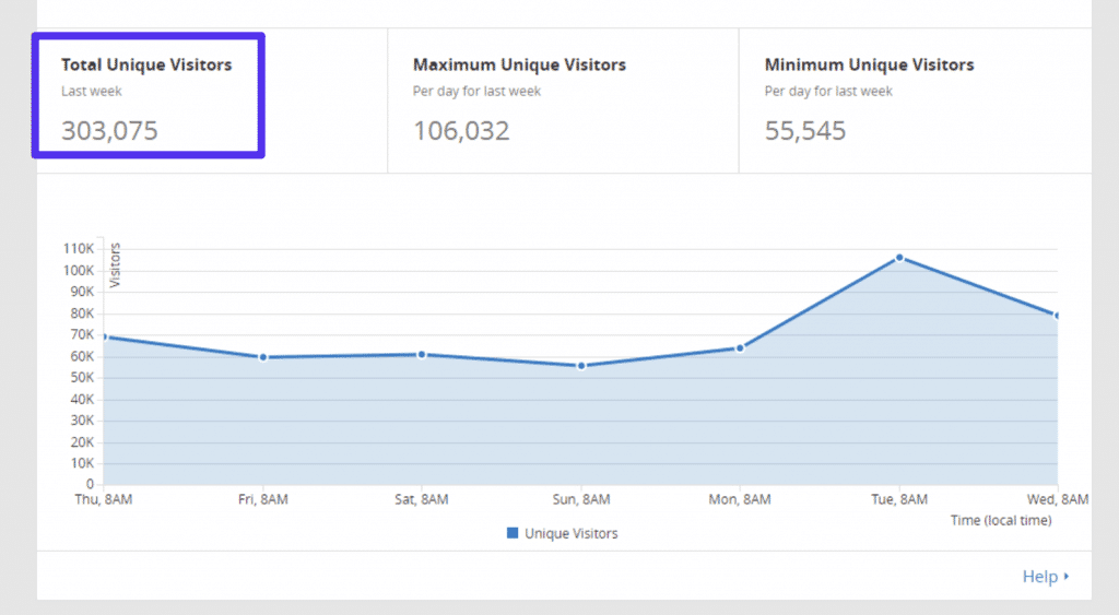 Cloudflare visitor count