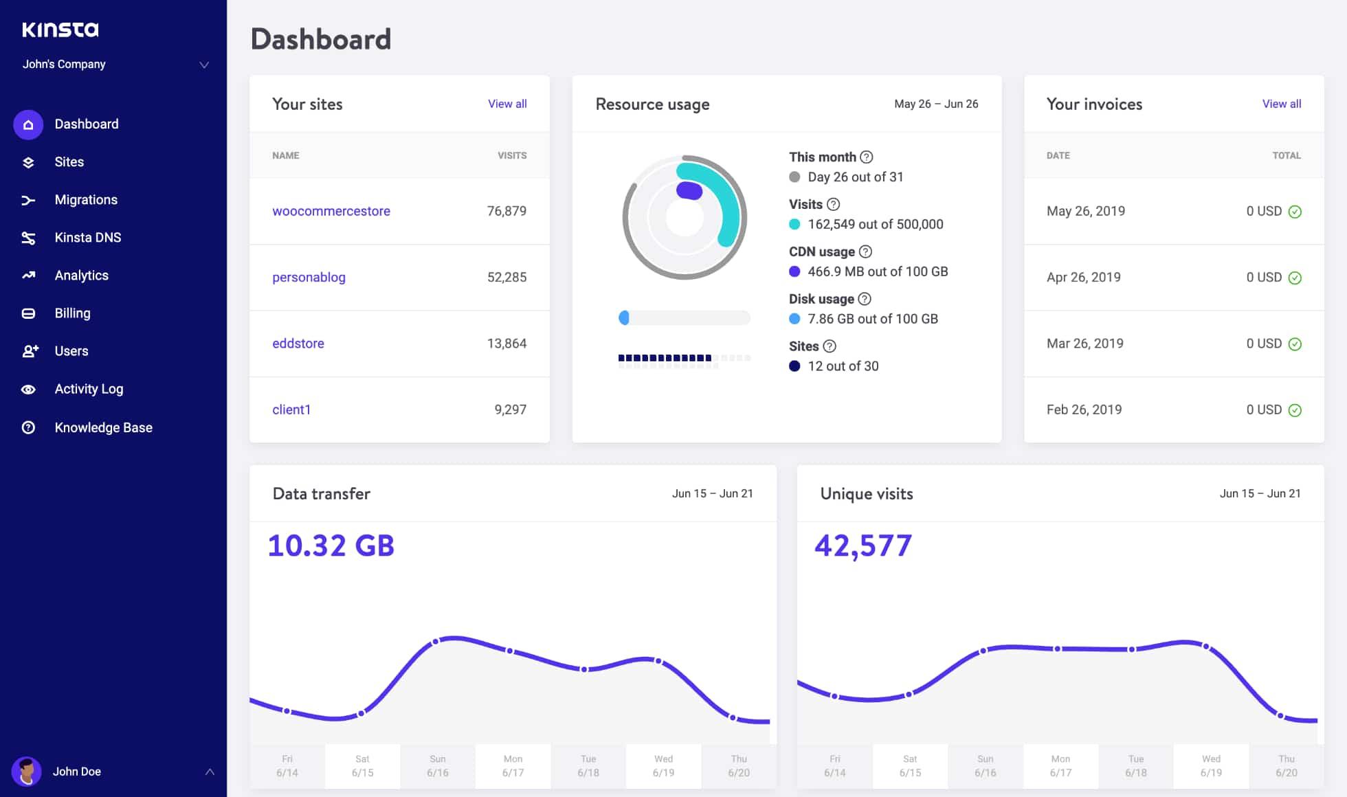 MyKinsta-dashboard