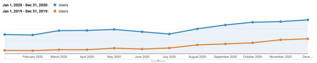 Kinsta organiske trafik 2019 vs 2020