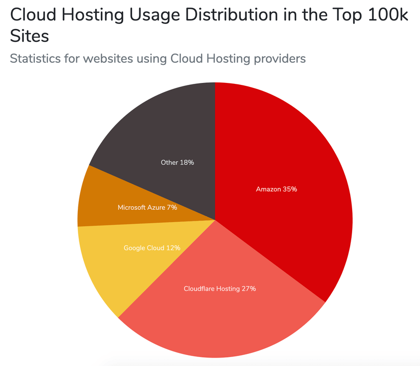 Distribución del uso del hosting en la nube en los 100.000 sitios más importantes