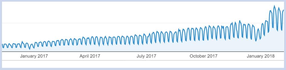 Tráfico de WordPress