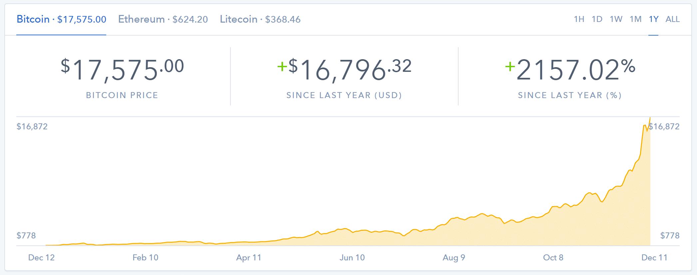 Crecimiento de Bitcoin (Pantalla de Coinbase)