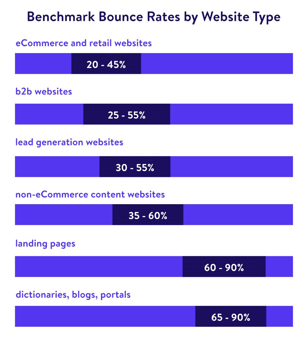 Tasa de rebote medio según el tipo de sitio (Fuente: custommedialabs)