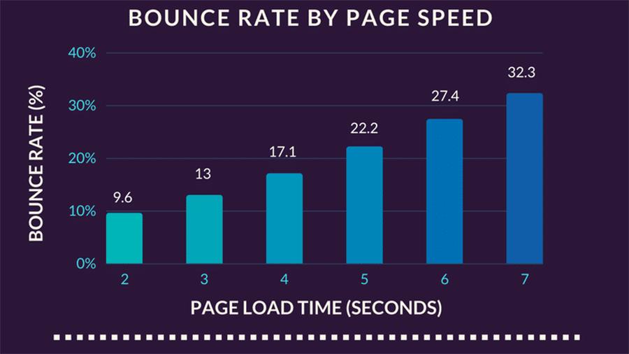Tasa de rebote por velocidad de página