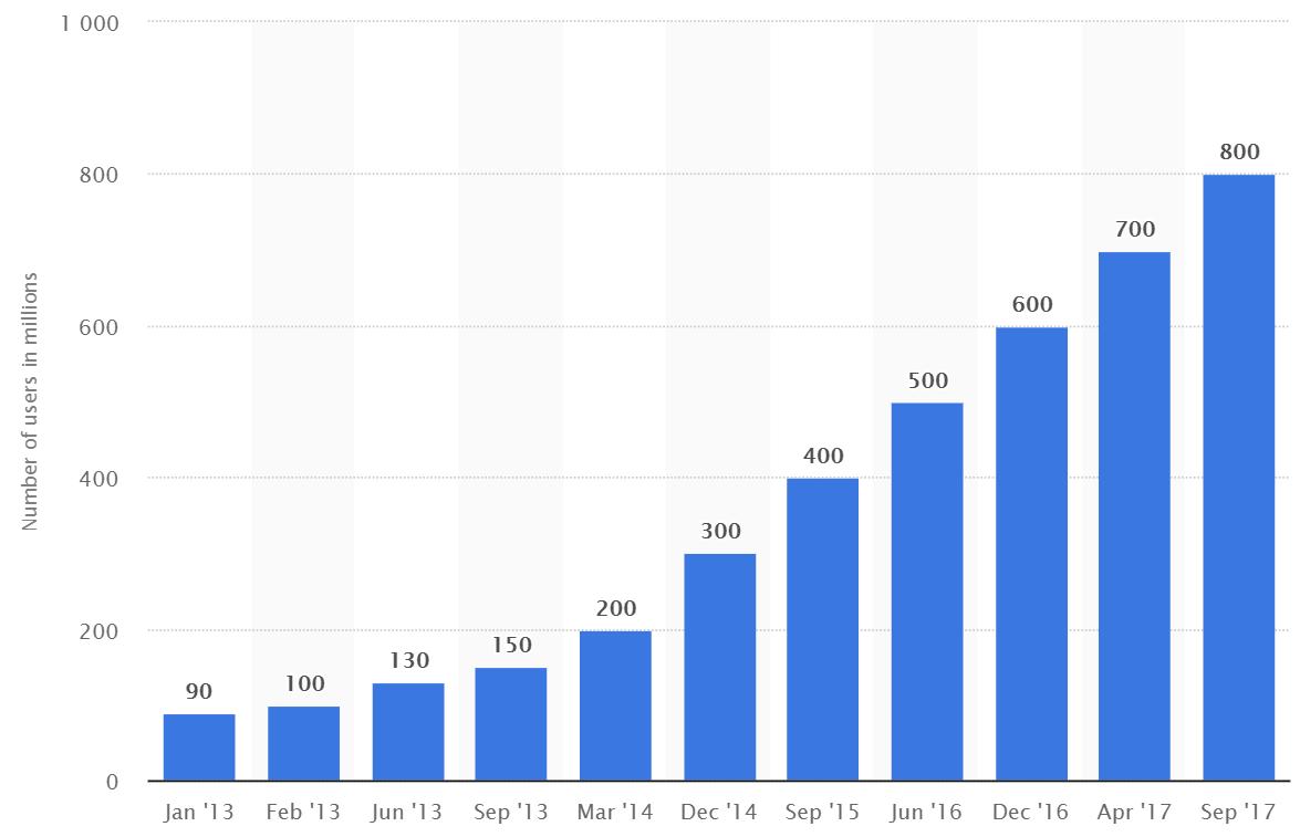 Usuarios al mes de Instagram