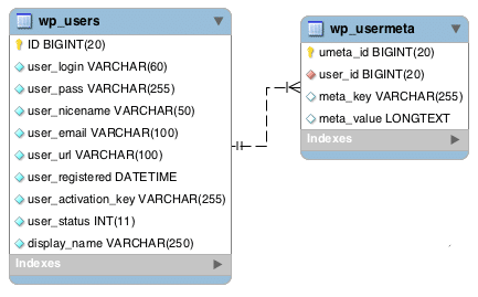 Estructura de la tabla de usuarios y usermeta (source: Codex Database Description)
