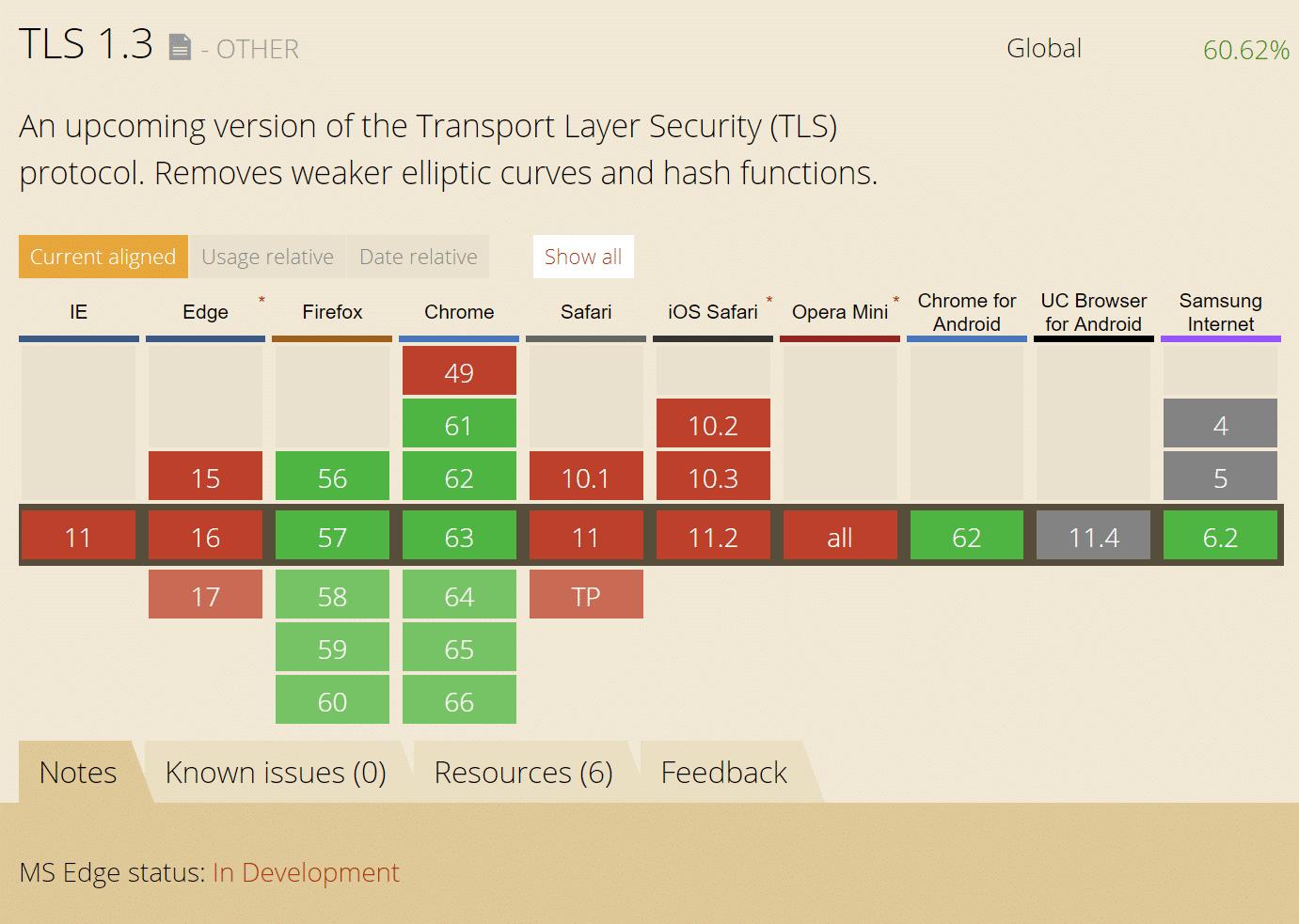 Soporte para navegadores de TLS 1.3