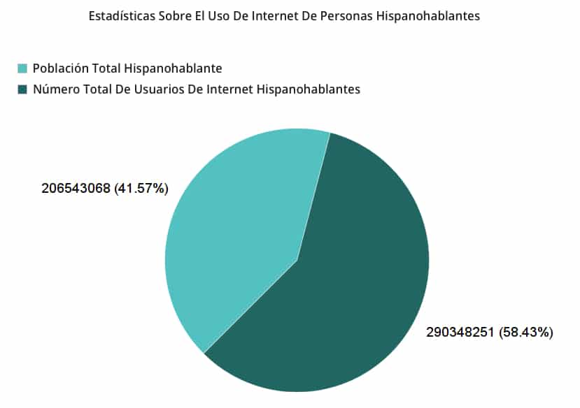 estadística de usuarios hispanohablantes del internet