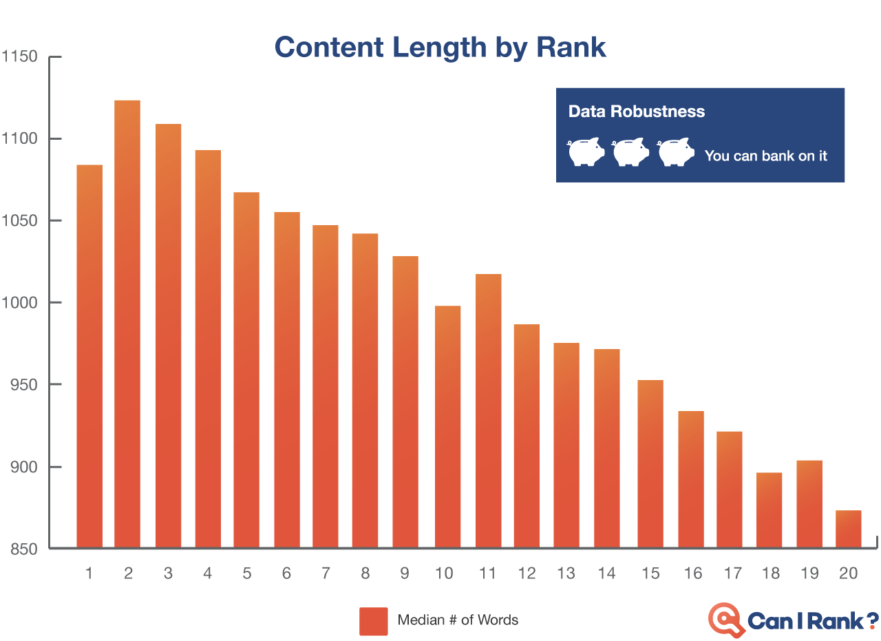Longitud del contenido
