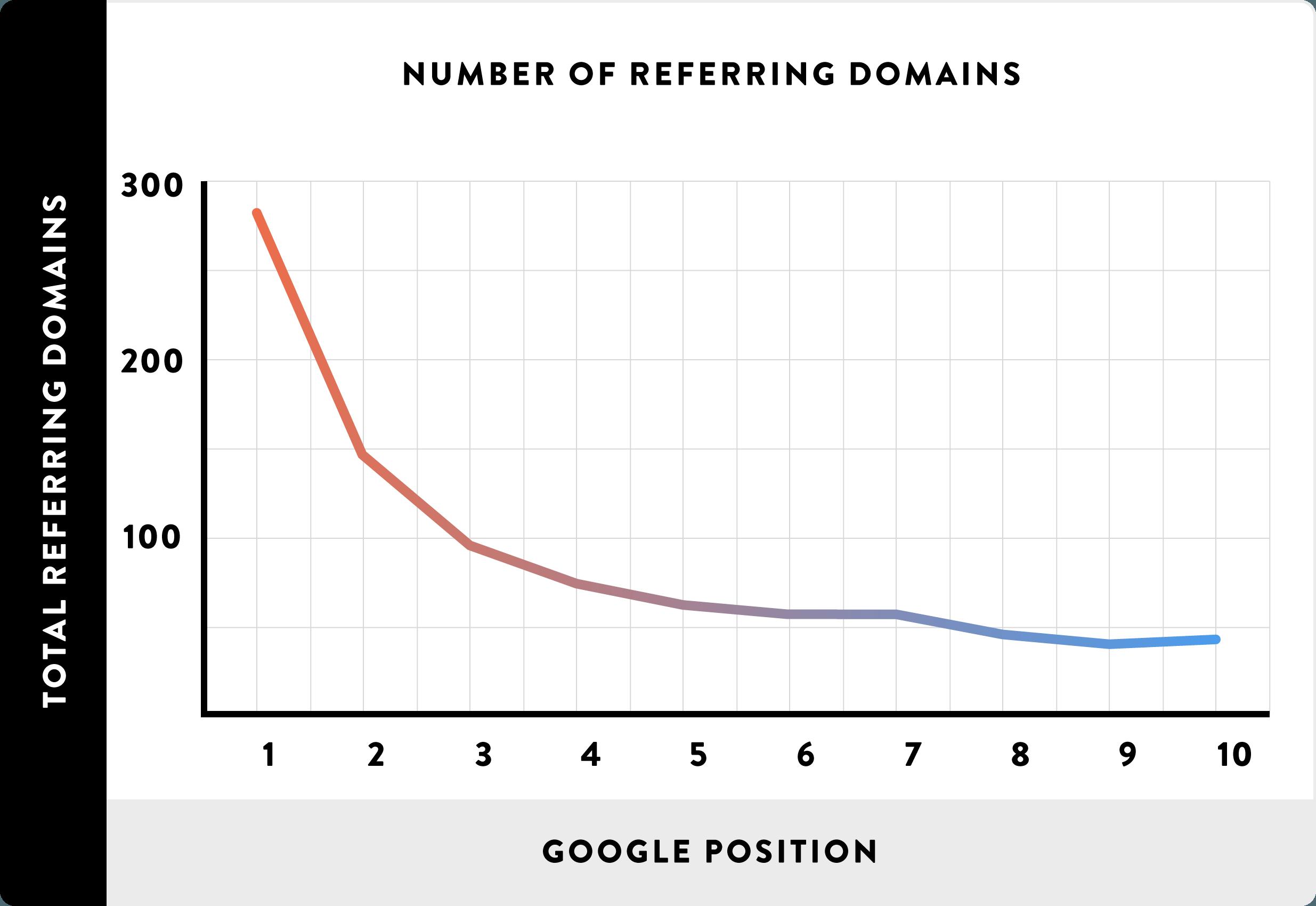 La correlación entre el número de dominios referidos y el rango de Google