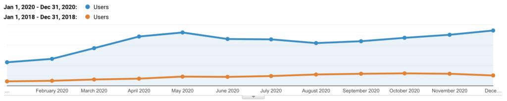 Tráfico orgánico de Kinsta 2018 vs 2020